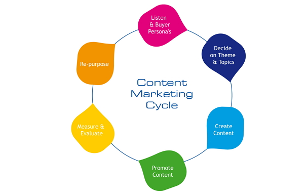Content-marketing-cycle1